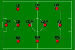 Các vị trí trong bóng đá 11 người, vai trò và nhiệm vụ
