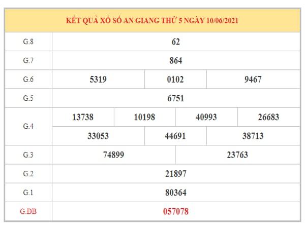 Thống kê KQXSAG ngày 17/6/2021 dựa trên kết quả kì trước