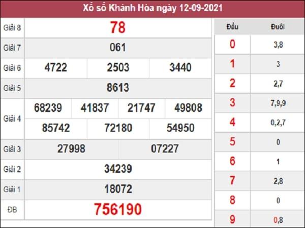 Thống kê XSKH 15-09-2021